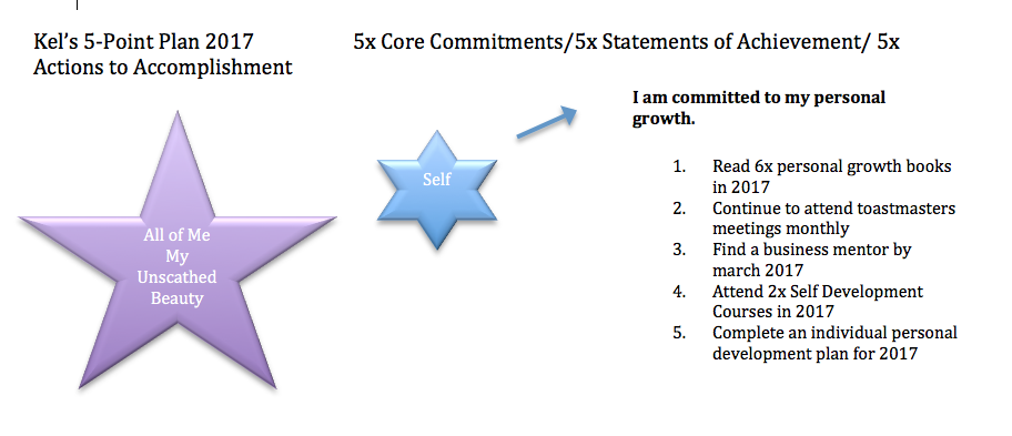 actions-to-accomplishment